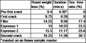 coffee roast