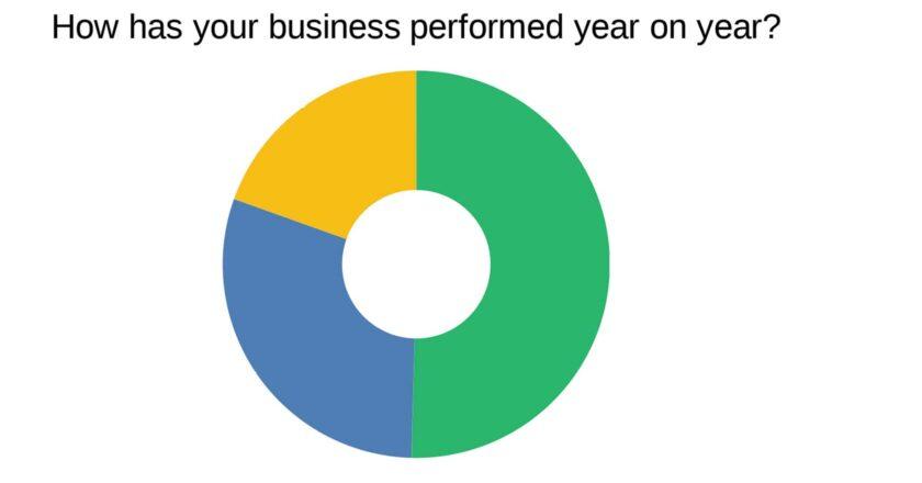 Roasters Directory 2021 survey